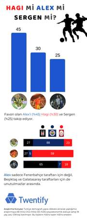 2 - Hagi, Alex, Sergen_re