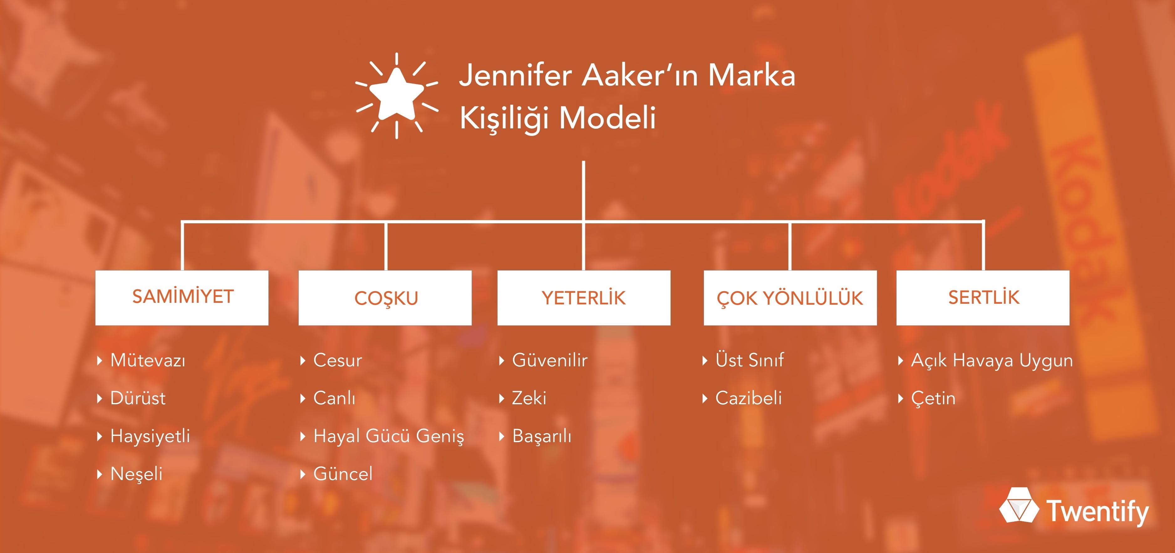 aaker_marka_kisiligi_modeli
