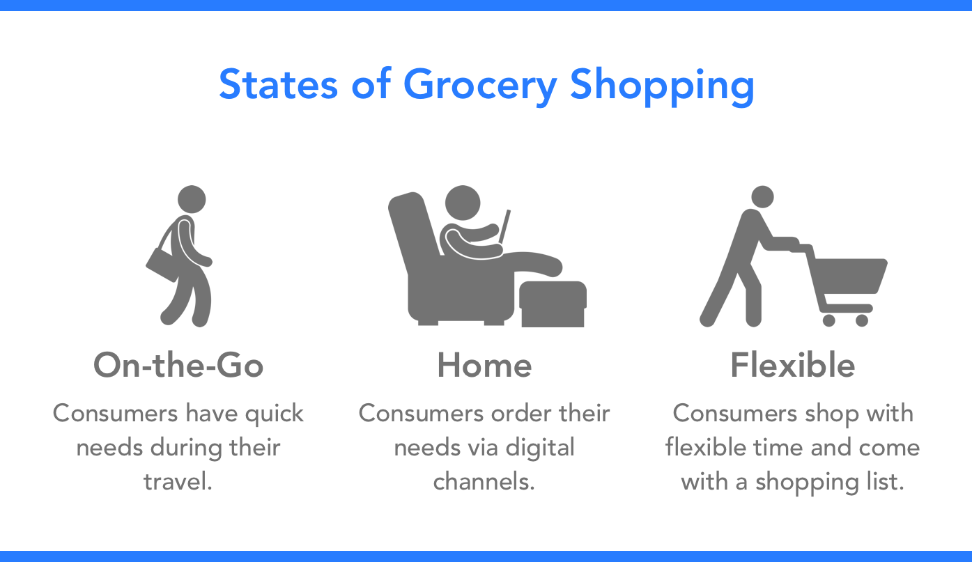 grocery_shopping_states