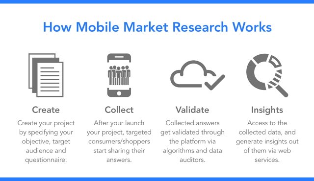 how_mobile_research_works