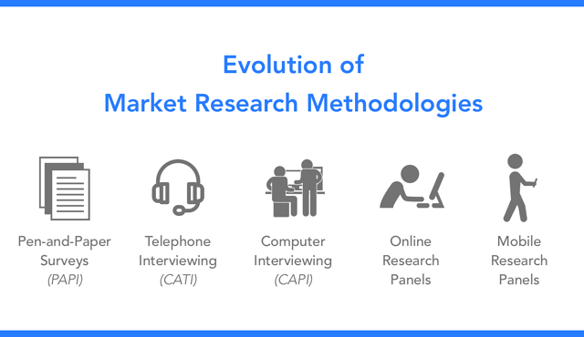 market_research_evolution