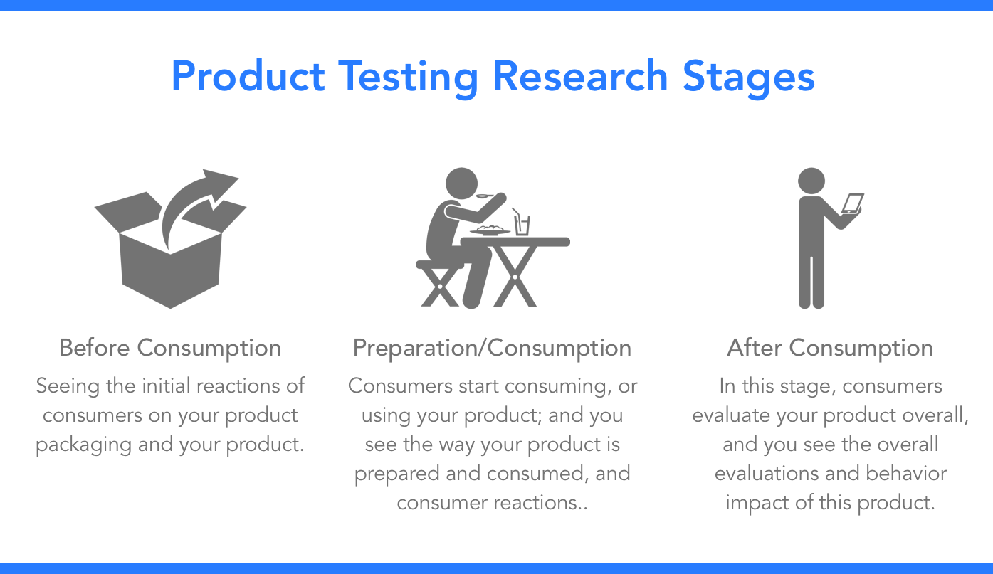 product_testing-research_stages