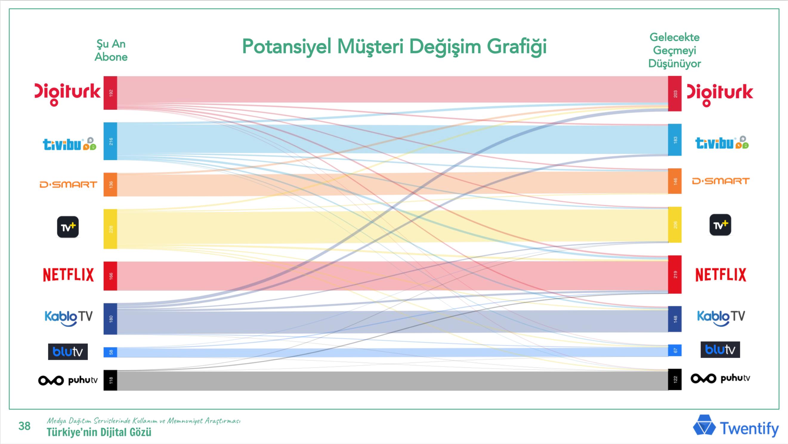 turkiyenin_dijital_gozu-analiz