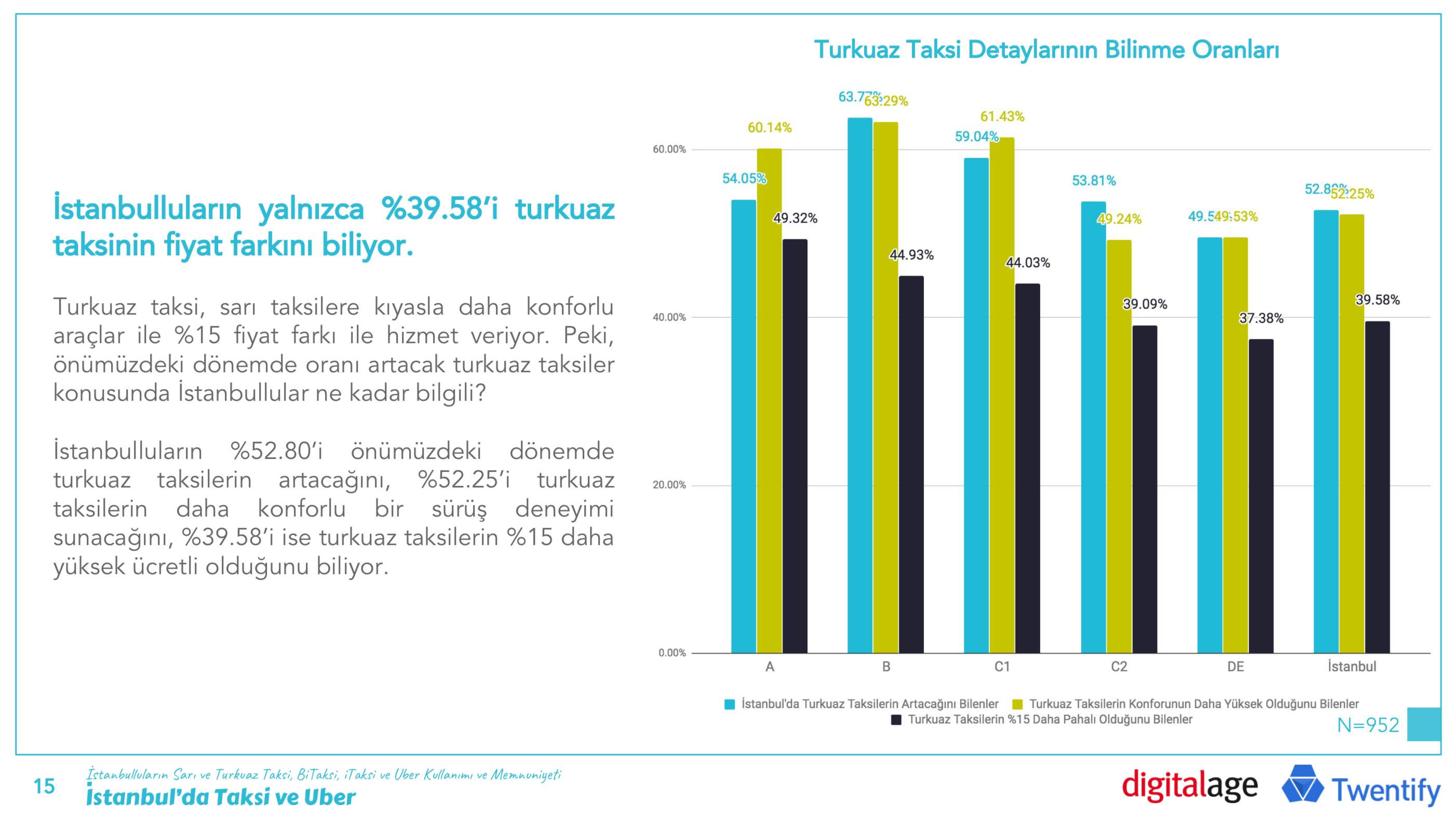 turkuaz_bilinme_orani.png