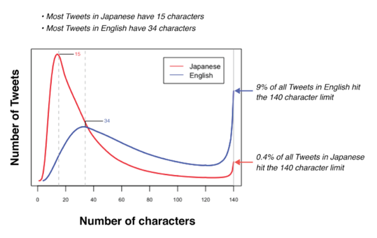 Twitter Character Usage Statistics