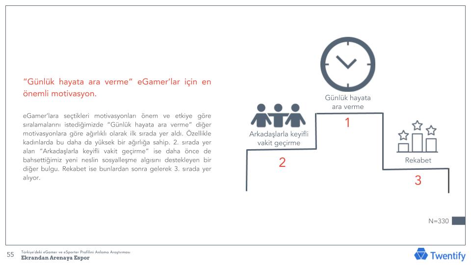 E-Gamer Araştırması (2)